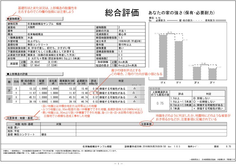 耐震診断 総合評価