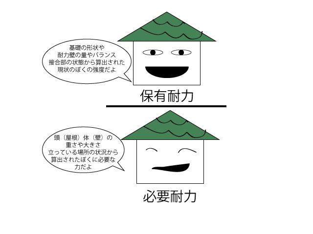 和泉市 耐震リフォーム